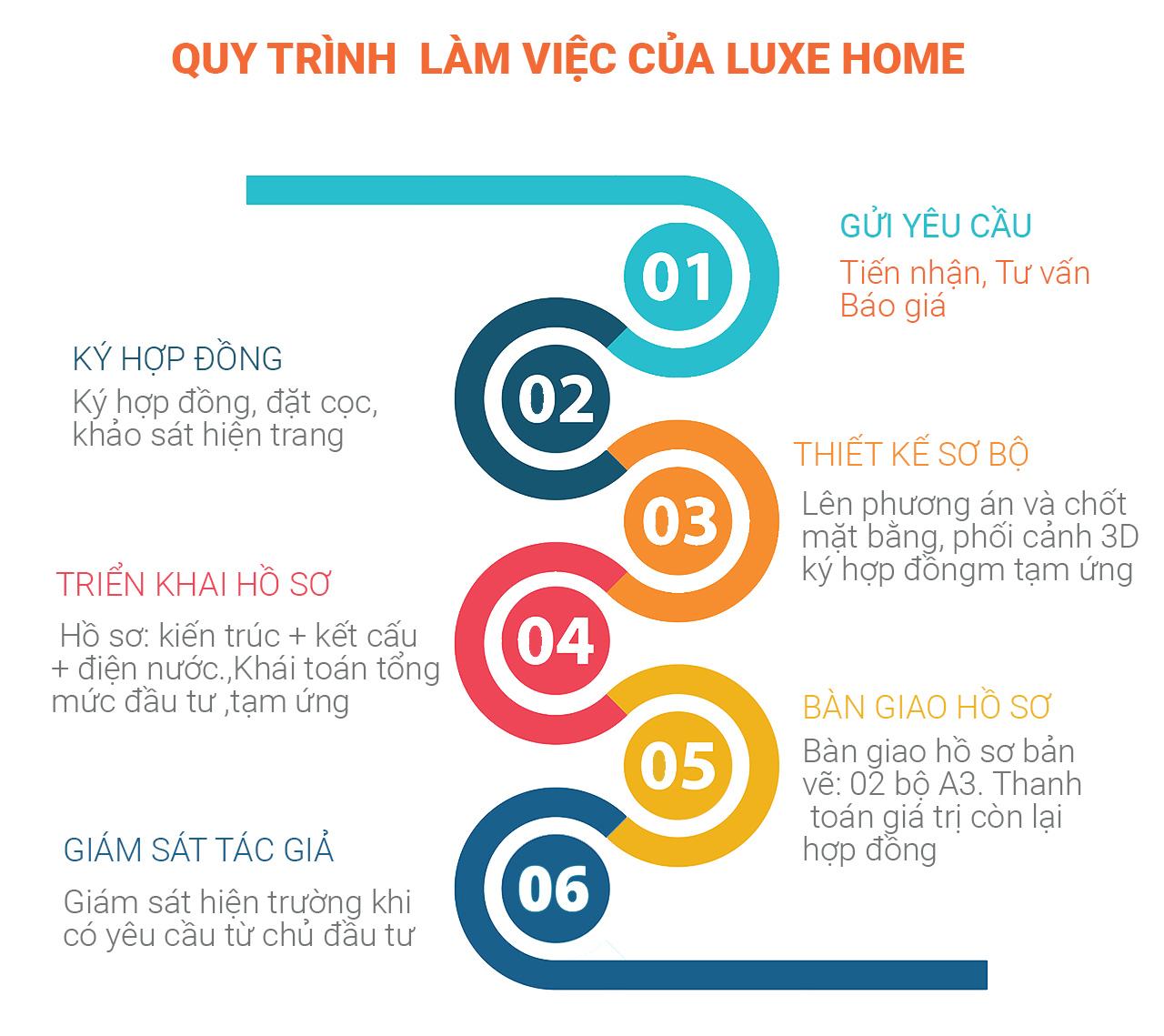 quy trình làm việc của luxe home